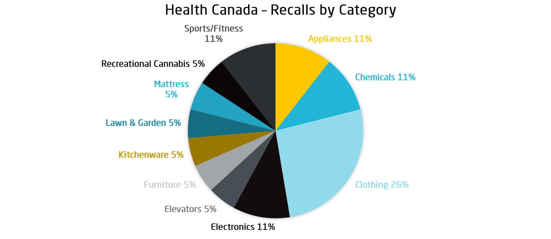March 2019 Consumer Product Recalls Analysis