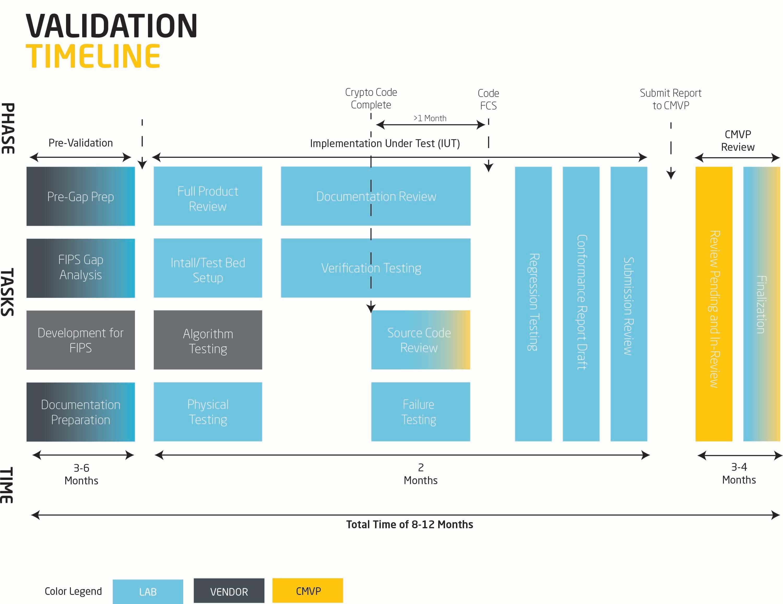 FIPS 140 Validation Process