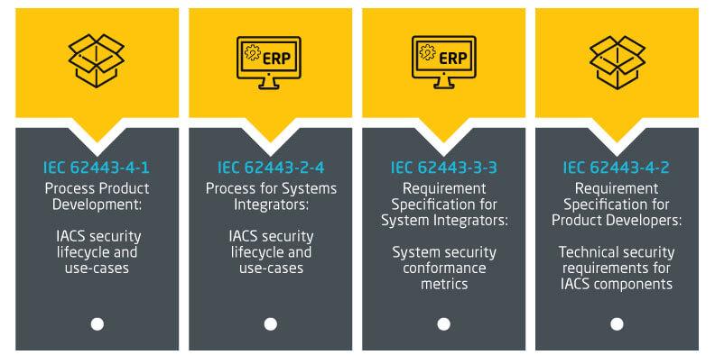 IEC 62443 Certifications