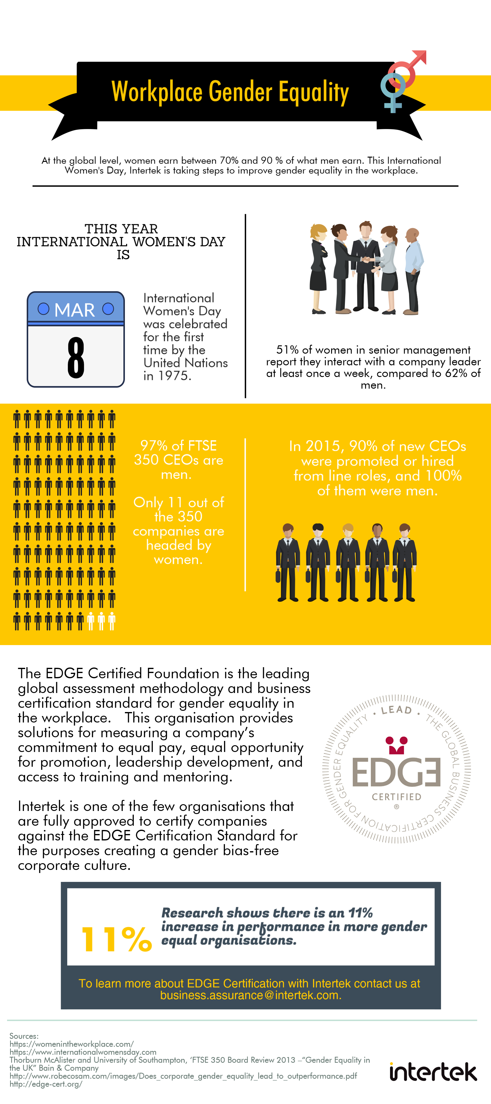 Edge Certification Bringing Gender Equality To The Forefront