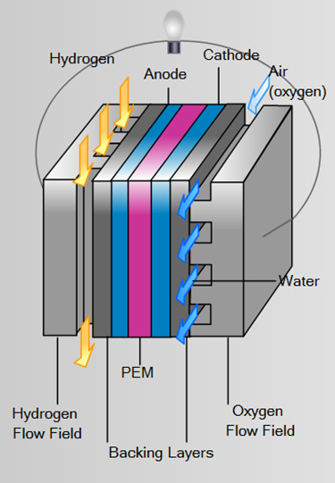 Fuel Cell Technologies - An External Supply of Chemical Energy