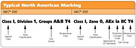 Typical North American Marking for Products Used in Hazardous Locations