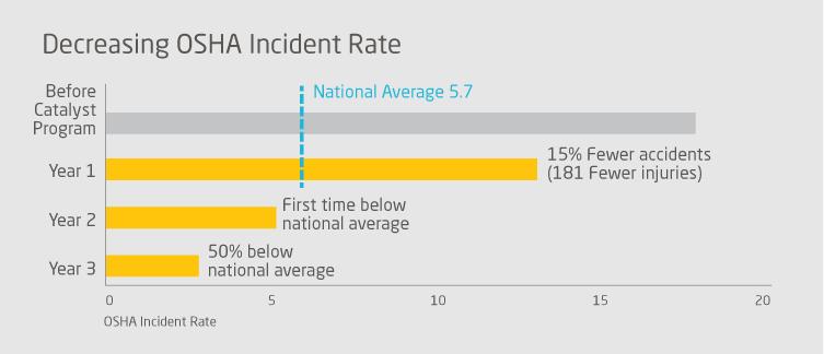 decreasing-osha-incident-rate-graph-bg