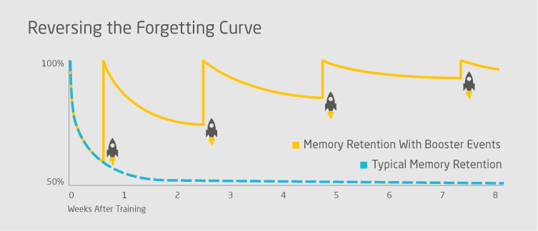 Reversing-forgetting-curve-graph-bg